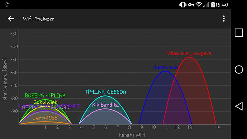 wifi analiza Przyśpieszamy naszą sieć WiFi